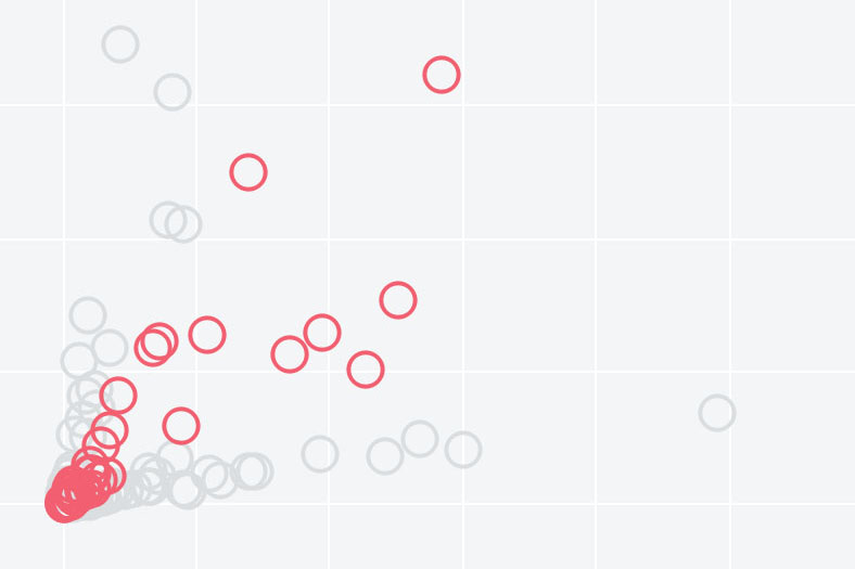 Data Dozen: Data Visualization Education and Consulting with